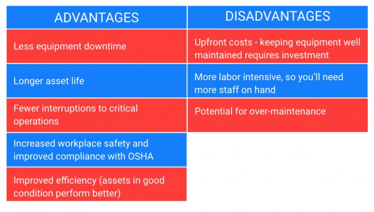 جدول مزایا و معایب تعمیرات پیشگیرانه